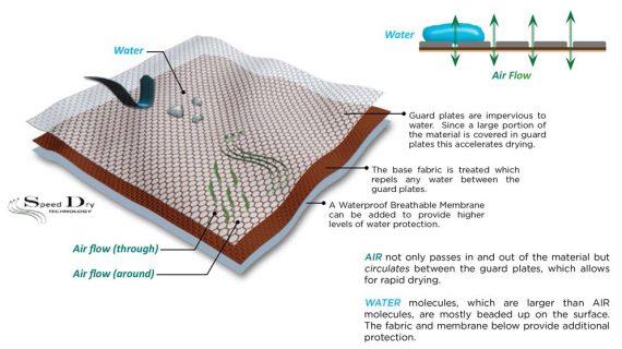 Inovasi Quick and Dry Dalam Industri Tekstil